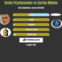 Denis Prychynenko vs Ayrton Mboko h2h player stats
