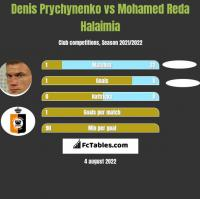 Denis Prychynenko vs Mohamed Reda Halaimia h2h player stats