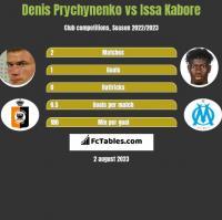 Denis Prychynenko vs Issa Kabore h2h player stats