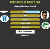 Denis Rusu vs Eduard Pap h2h player stats