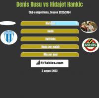 Denis Rusu vs Hidajet Hankic h2h player stats