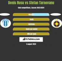 Denis Rusu vs Stefan Tarnovanu h2h player stats