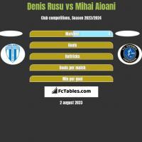 Denis Rusu vs Mihai Aioani h2h player stats