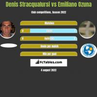 Denis Stracqualursi vs Emiliano Ozuna h2h player stats