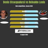 Denis Stracqualursi vs Reinaldo Lenis h2h player stats