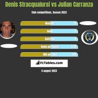 Denis Stracqualursi vs Julian Carranza h2h player stats