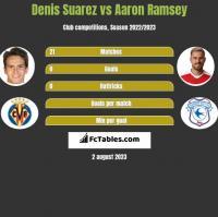 Denis Suarez vs Aaron Ramsey h2h player stats