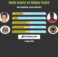 Denis Suarez vs Adama Traore h2h player stats
