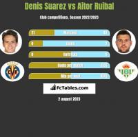 Denis Suarez vs Aitor Ruibal h2h player stats