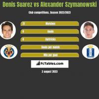 Denis Suarez vs Alexander Szymanowski h2h player stats