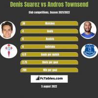 Denis Suarez vs Andros Townsend h2h player stats