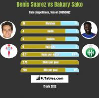 Denis Suarez vs Bakary Sako h2h player stats