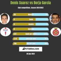 Denis Suarez vs Borja Garcia h2h player stats