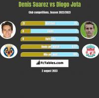Denis Suarez vs Diogo Jota h2h player stats