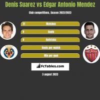Denis Suarez vs Edgar Antonio Mendez h2h player stats
