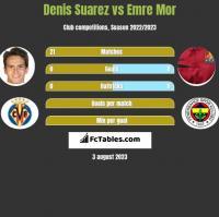 Denis Suarez vs Emre Mor h2h player stats