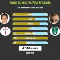 Denis Suarez vs Filip Bradaric h2h player stats