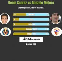 Denis Suarez vs Gonzalo Melero h2h player stats