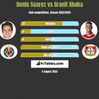 Denis Suarez vs Granit Xhaka h2h player stats