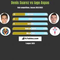 Denis Suarez vs Iago Aspas h2h player stats