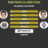 Denis Suarez vs Javier Eraso h2h player stats