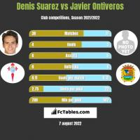 Denis Suarez vs Javier Ontiveros h2h player stats