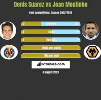 Denis Suarez vs Joao Moutinho h2h player stats