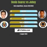 Denis Suarez vs Johny h2h player stats