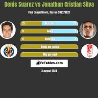 Denis Suarez vs Jonathan Cristian Silva h2h player stats