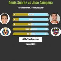 Denis Suarez vs Jose Campana h2h player stats