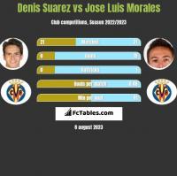 Denis Suarez vs Jose Luis Morales h2h player stats