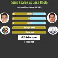 Denis Suarez vs Jose Recio h2h player stats