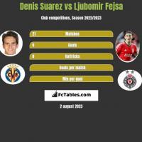 Denis Suarez vs Ljubomir Fejsa h2h player stats