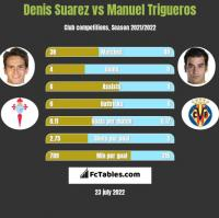 Denis Suarez vs Manuel Trigueros h2h player stats
