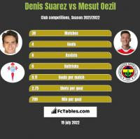 Denis Suarez vs Mesut Oezil h2h player stats