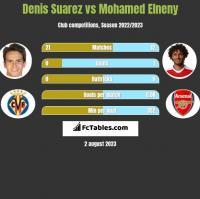 Denis Suarez vs Mohamed Elneny h2h player stats