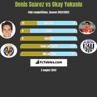Denis Suarez vs Okay Yokuslu h2h player stats