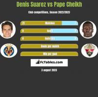 Denis Suarez vs Pape Cheikh h2h player stats