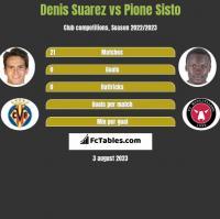 Denis Suarez vs Pione Sisto h2h player stats