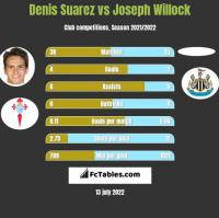 Denis Suarez vs Joseph Willock h2h player stats