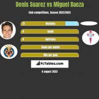 Denis Suarez vs Miguel Baeza h2h player stats