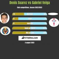 Denis Suarez vs Gabriel Veiga h2h player stats