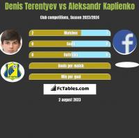 Denis Terentiew vs Aleksandr Kaplienko h2h player stats