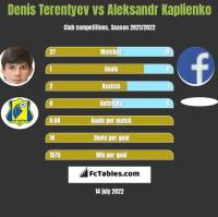 Denis Terentyev vs Aleksandr Kaplienko h2h player stats