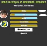 Denis Terentyev vs Aleksandr Likhachev h2h player stats
