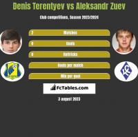 Denis Terentiew vs Aleksandr Zuev h2h player stats