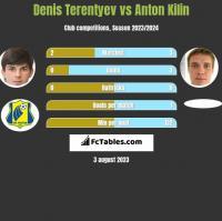 Denis Terentiew vs Anton Kilin h2h player stats
