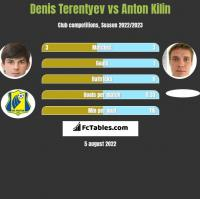Denis Terentyev vs Anton Kilin h2h player stats