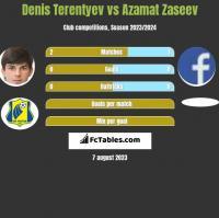 Denis Terentyev vs Azamat Zaseev h2h player stats