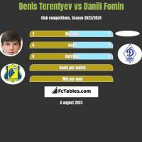 Denis Terentiew vs Daniil Fomin h2h player stats